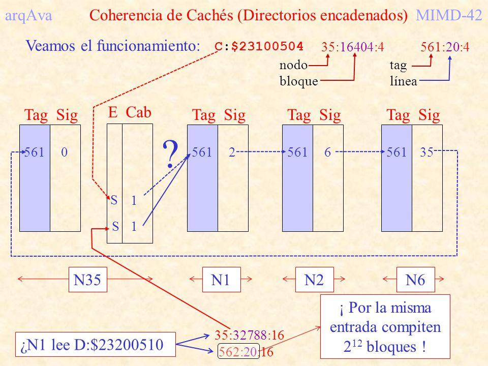 arqAva Coherencia de Cachés (Directorios encadenados) MIMD-42