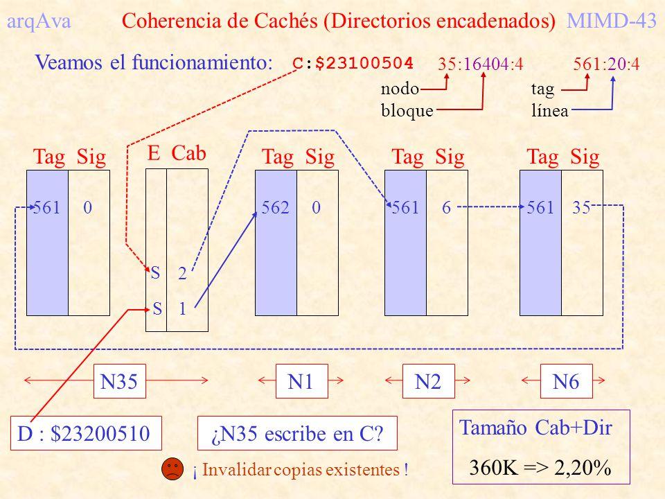 arqAva Coherencia de Cachés (Directorios encadenados) MIMD-43