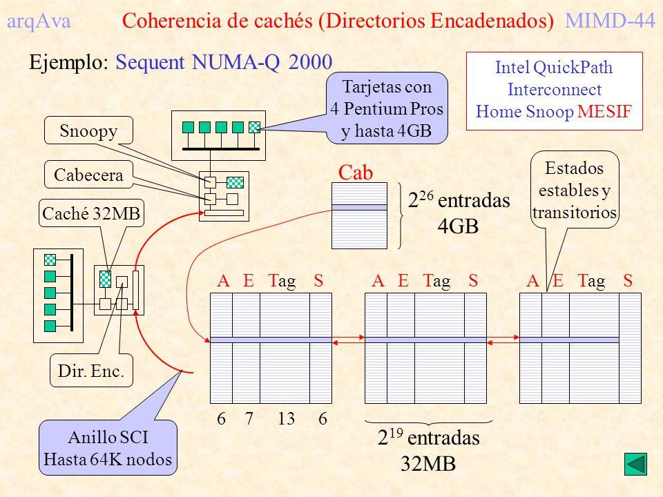 arqAva Coherencia de cachés (Directorios Encadenados) MIMD-44