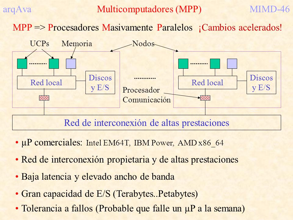 arqAva Multicomputadores (MPP) MIMD-46