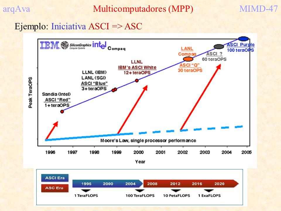 arqAva Multicomputadores (MPP) MIMD-47