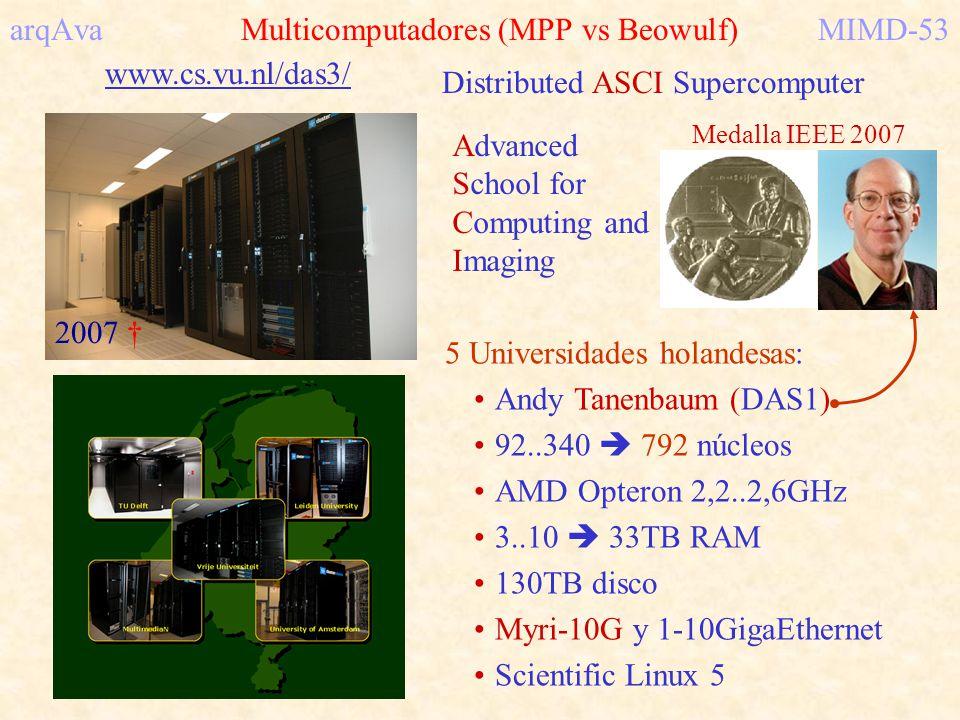 arqAva Multicomputadores (MPP vs Beowulf) MIMD-53