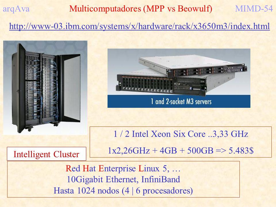 arqAva Multicomputadores (MPP vs Beowulf) MIMD-54