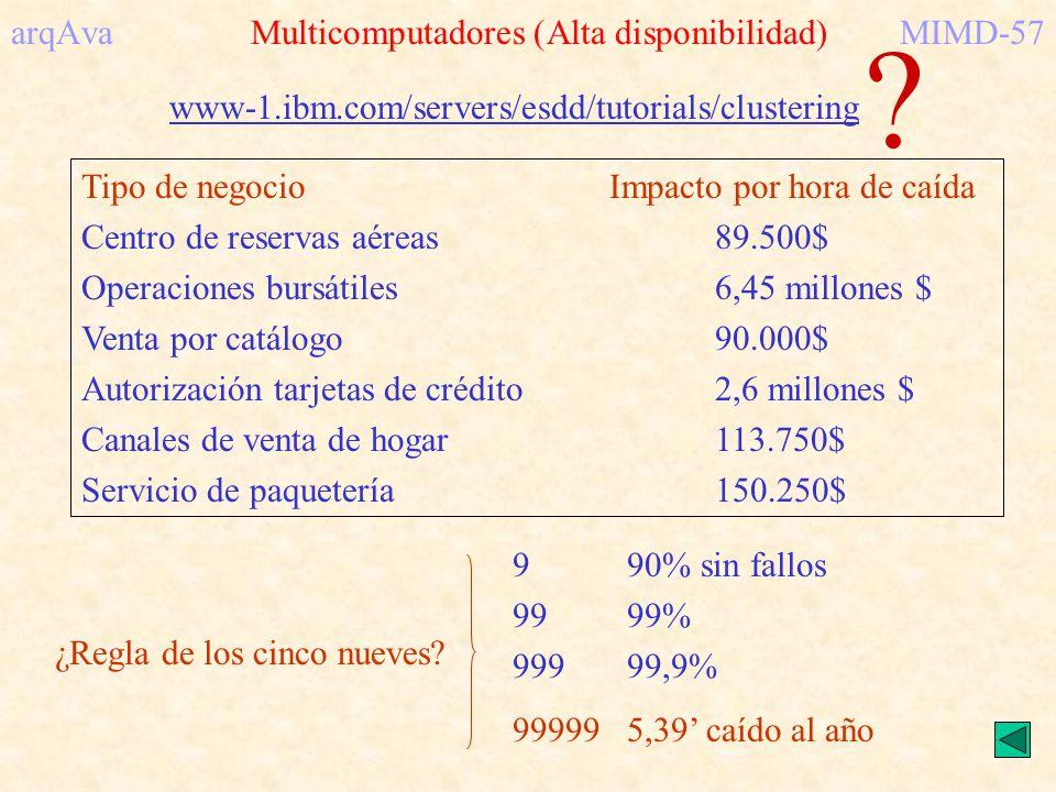 arqAva Multicomputadores (Alta disponibilidad) MIMD-57