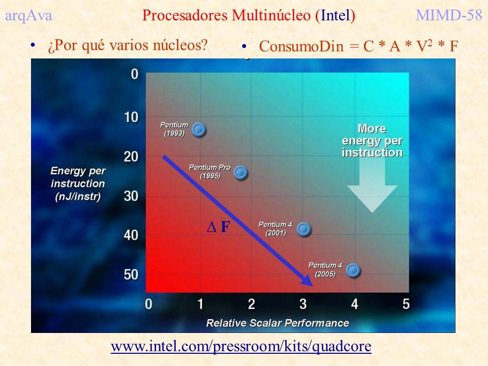 arqAva Procesadores Multinúcleo (Intel) MIMD-58