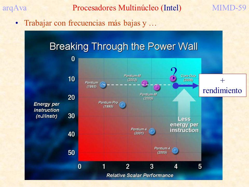 arqAva Procesadores Multinúcleo (Intel) MIMD-59