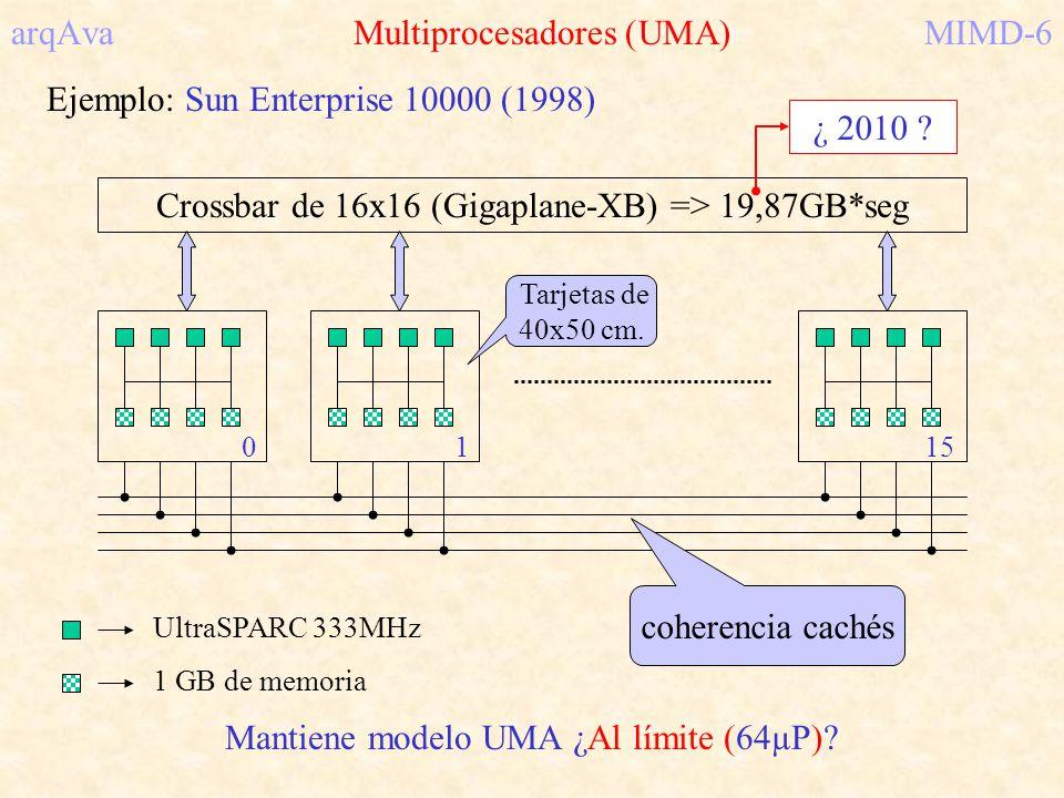 arqAva Multiprocesadores (UMA) MIMD-6
