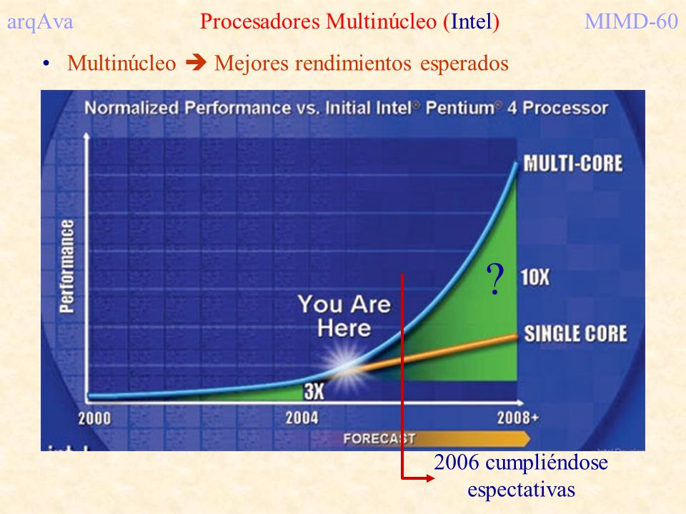 arqAva Procesadores Multinúcleo (Intel) MIMD-60