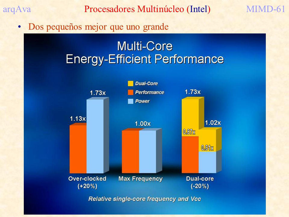 arqAva Procesadores Multinúcleo (Intel) MIMD-61