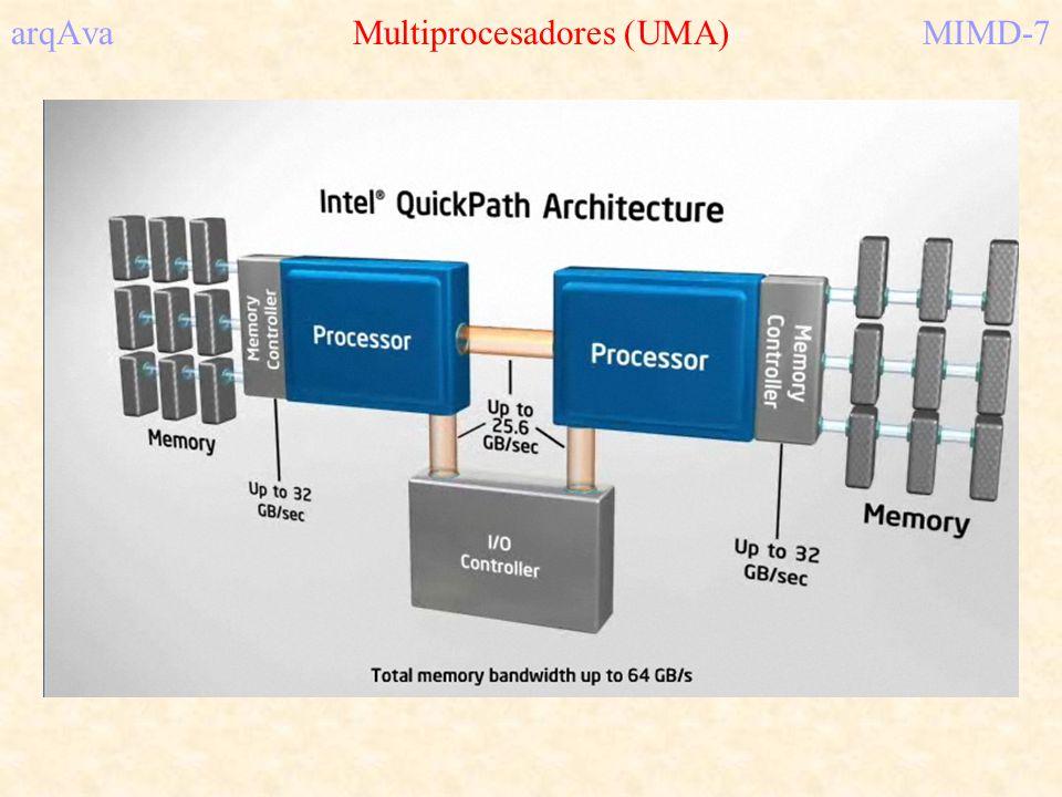 arqAva Multiprocesadores (UMA) MIMD-7
