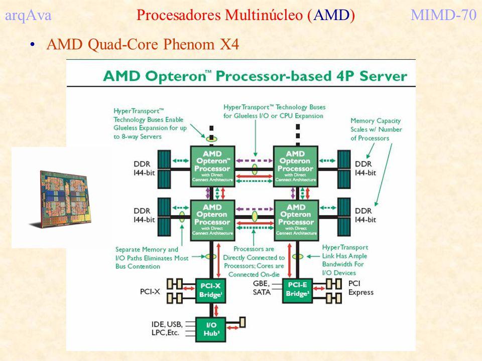 arqAva Procesadores Multinúcleo (AMD) MIMD-70