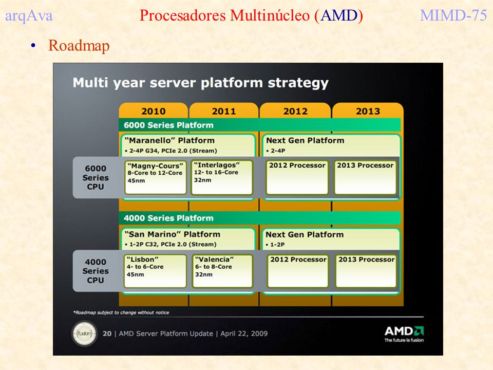 arqAva Procesadores Multinúcleo (AMD) MIMD-75