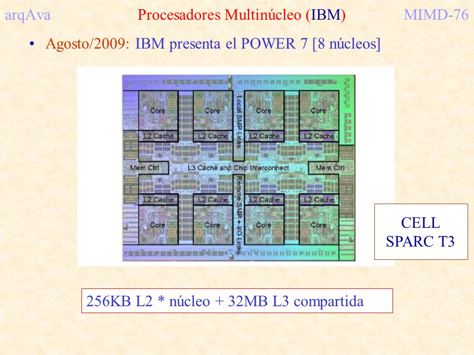 arqAva Procesadores Multinúcleo (IBM) MIMD-76