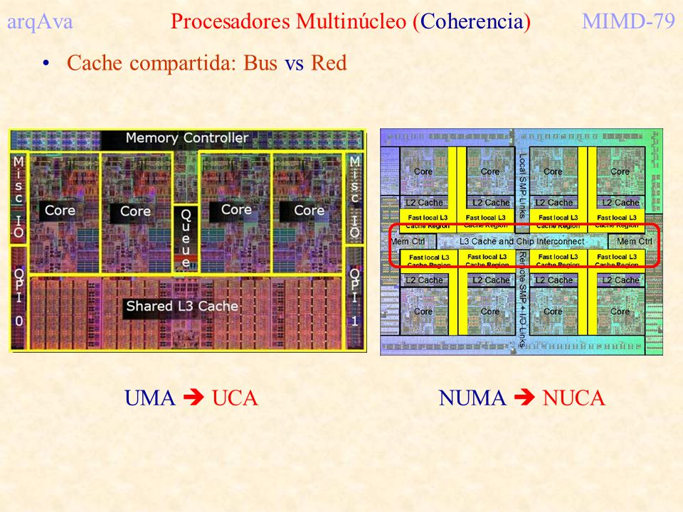 arqAva Procesadores Multinúcleo (Coherencia) MIMD-79