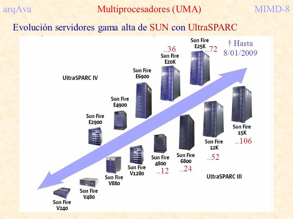 arqAva Multiprocesadores (UMA) MIMD-8