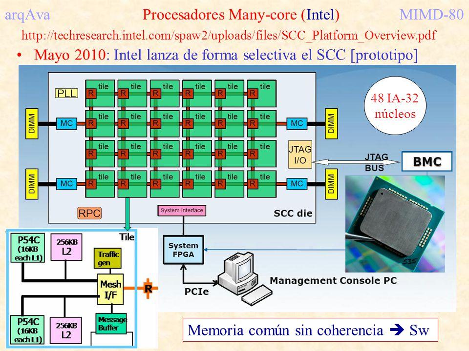 arqAva Procesadores Many-core (Intel) MIMD-80