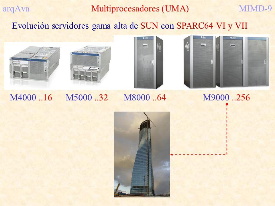 arqAva Multiprocesadores (UMA) MIMD-9