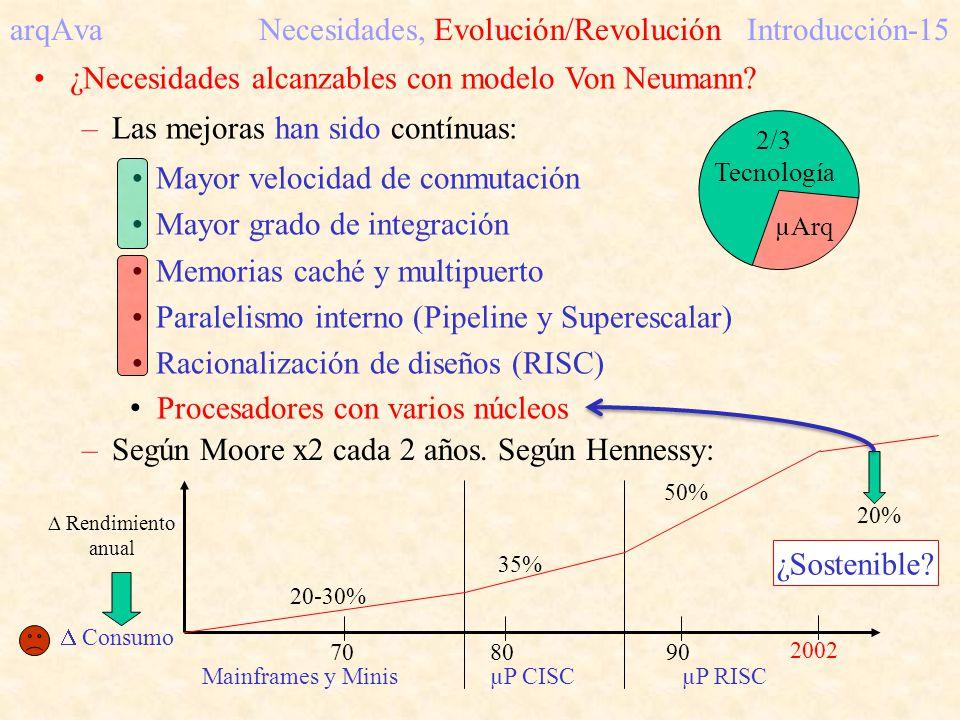 arqAva Necesidades, Evolución/Revolución Introducción-15