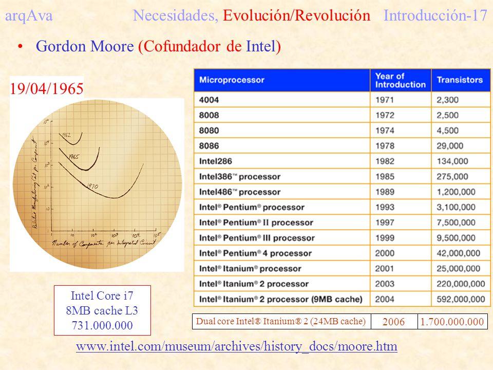 arqAva Necesidades, Evolución/Revolución Introducción-17