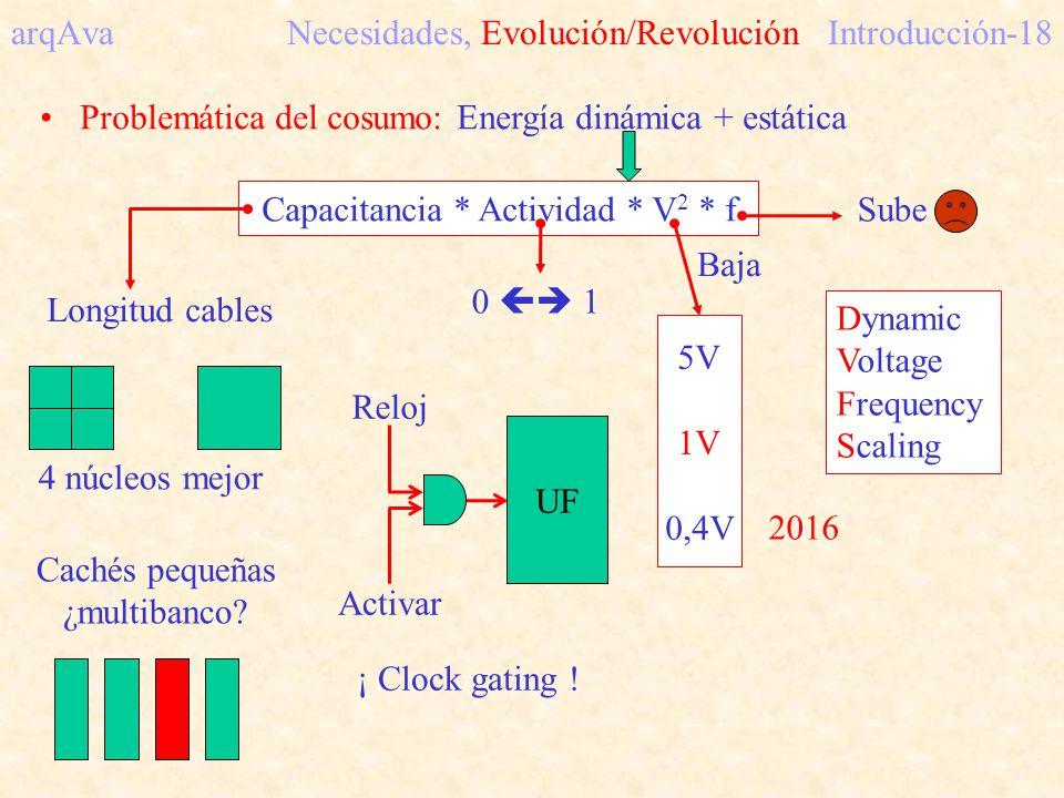 arqAva Necesidades, Evolución/Revolución Introducción-18