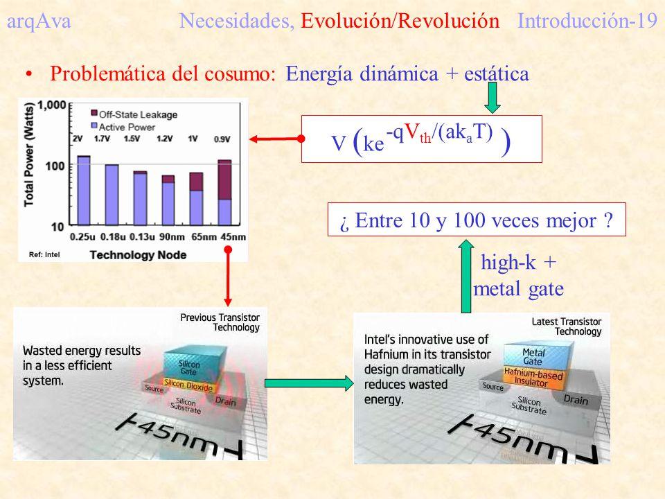 arqAva Necesidades, Evolución/Revolución Introducción-19