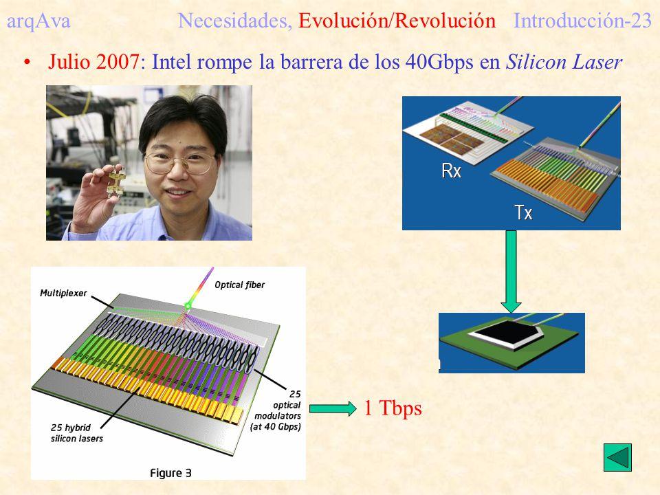 arqAva Necesidades, Evolución/Revolución Introducción-23