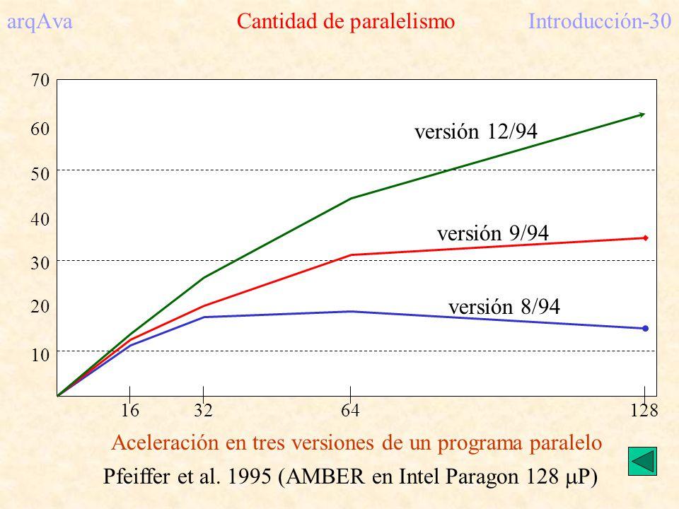 arqAva Cantidad de paralelismo Introducción-30