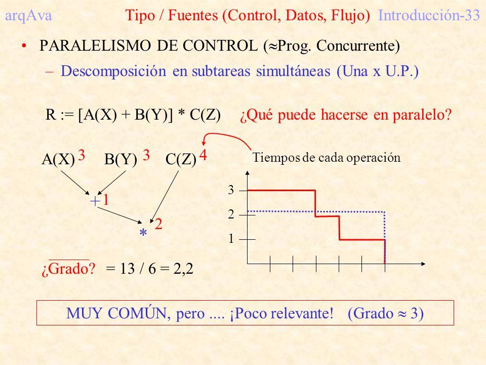 arqAva Tipo / Fuentes (Control, Datos, Flujo) Introducción-33