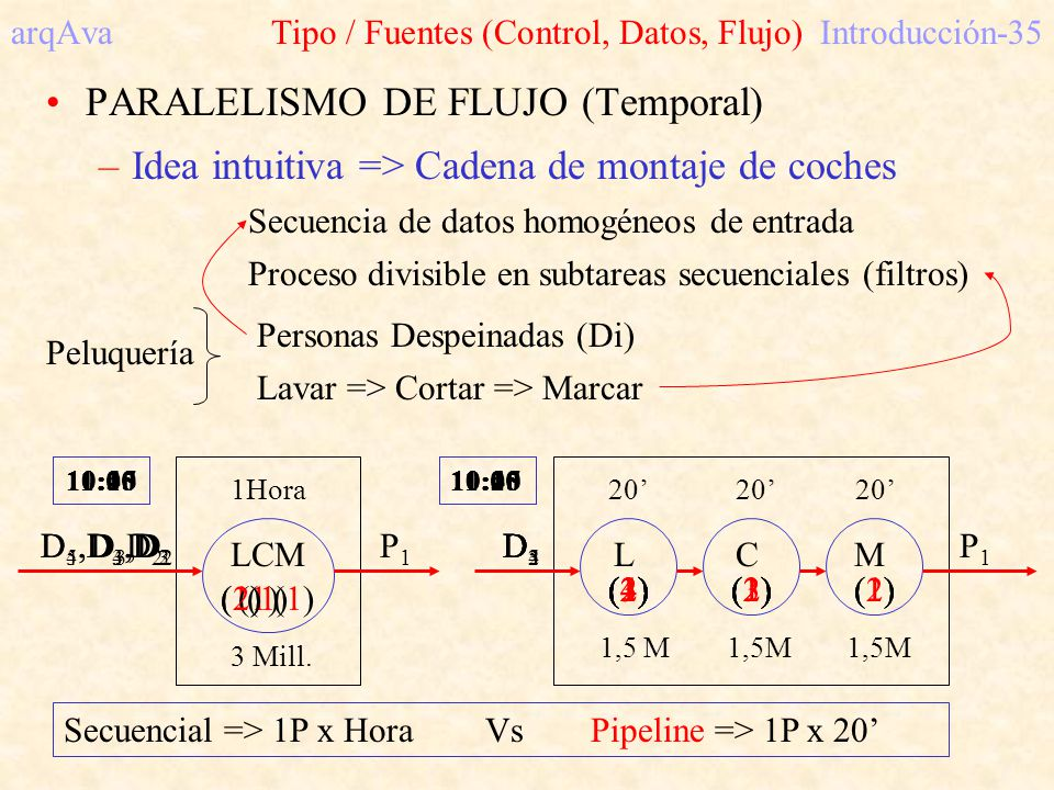 arqAva Tipo / Fuentes (Control, Datos, Flujo) Introducción-35