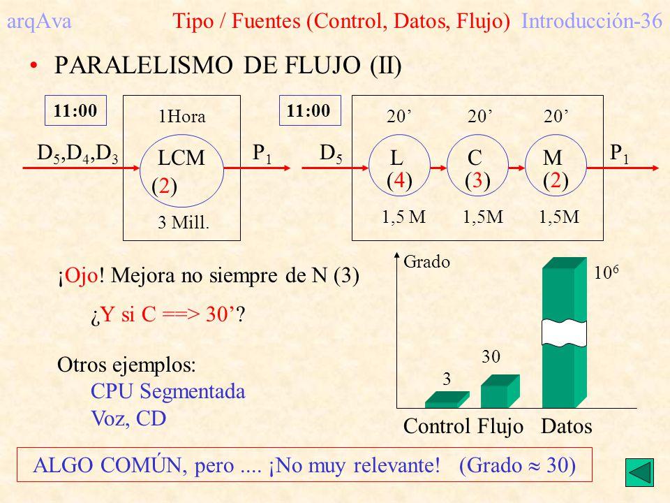arqAva Tipo / Fuentes (Control, Datos, Flujo) Introducción-36