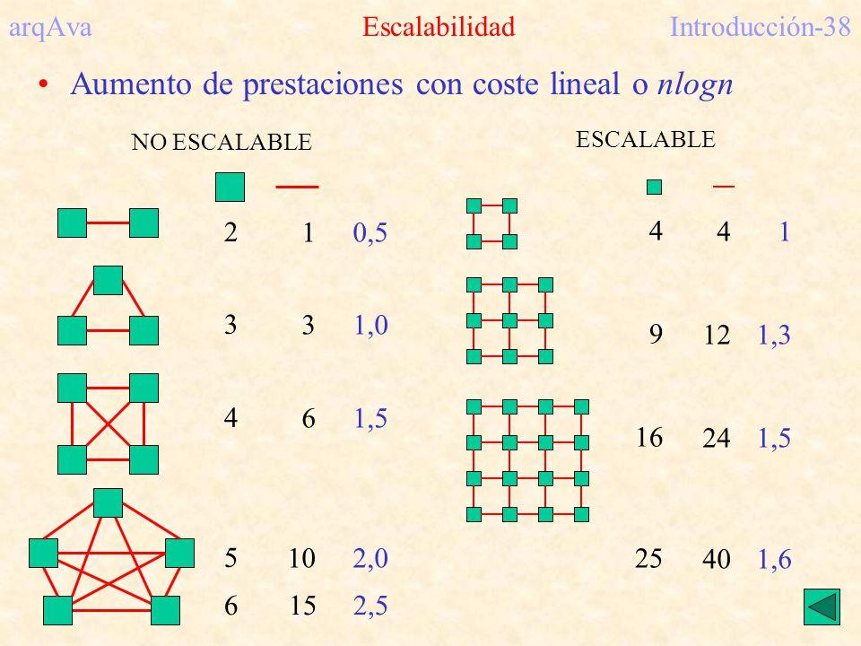 arqAva Escalabilidad Introducción-38