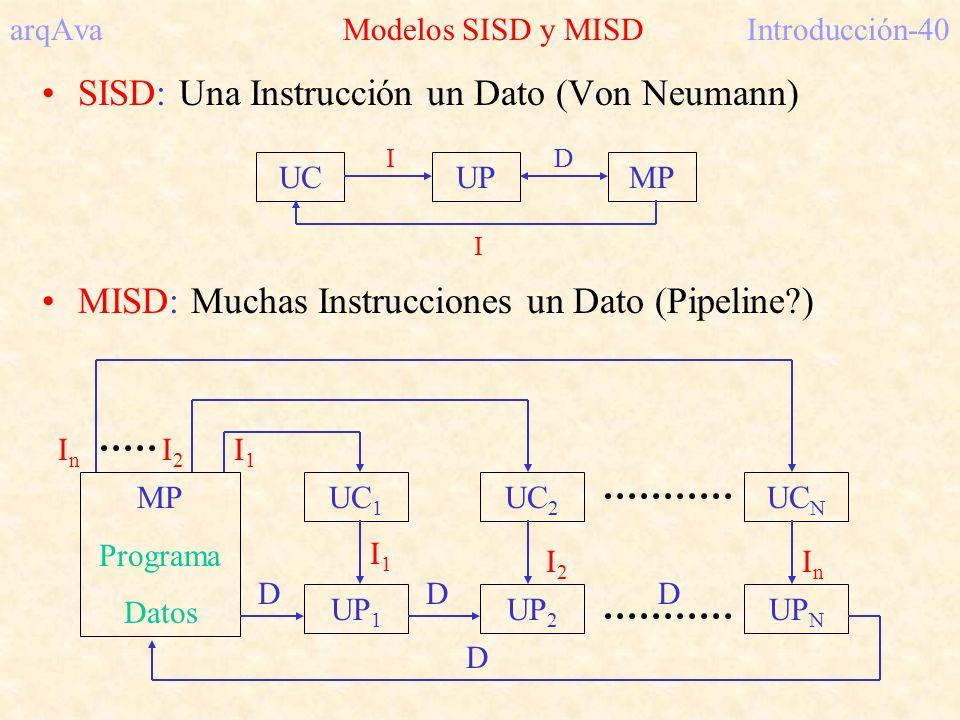 arqAva Modelos SISD y MISD Introducción-40