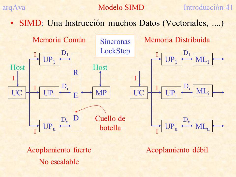 arqAva Modelo SIMD Introducción-41
