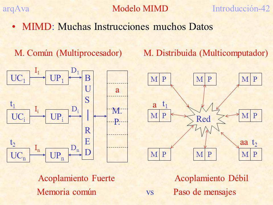 arqAva Modelo MIMD Introducción-42