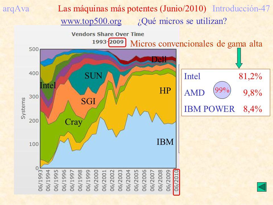 arqAva Las máquinas más potentes (Junio/2010) Introducción-47