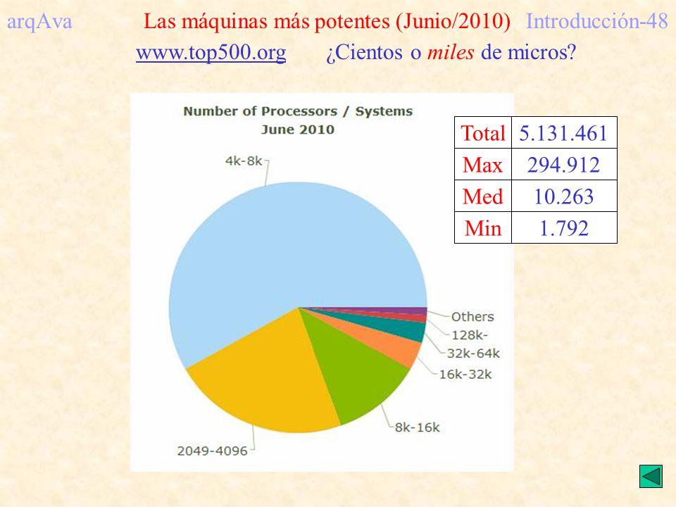 arqAva Las máquinas más potentes (Junio/2010) Introducción-48