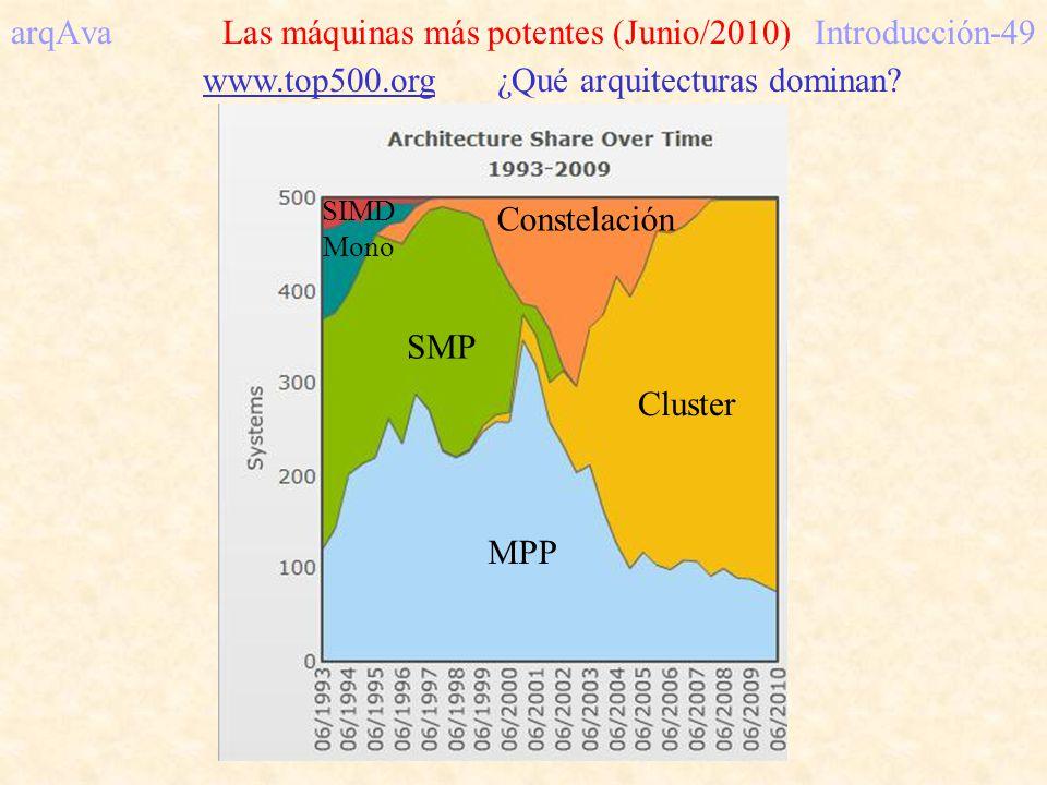 arqAva Las máquinas más potentes (Junio/2010) Introducción-49
