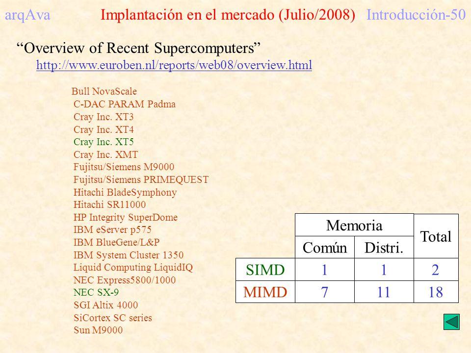 arqAva Implantación en el mercado (Julio/2008) Introducción-50