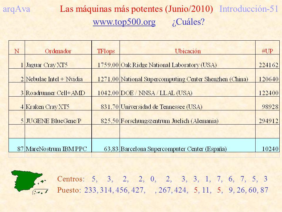 arqAva Las máquinas más potentes (Junio/2010) Introducción-51