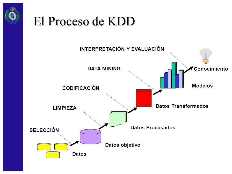 El Proceso de KDD INTERPRETACIÓN Y EVALUACIÓN DATA MINING Conocimiento
