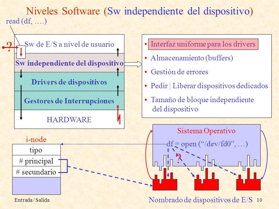 Niveles Software (Sw independiente del dispositivo)
