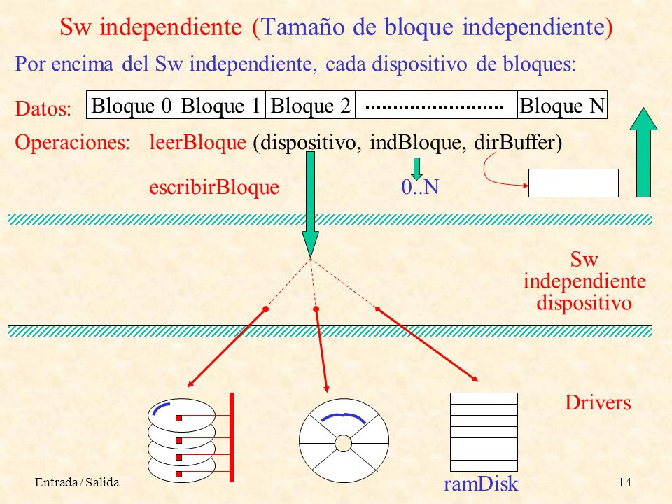 Sw independiente (Tamaño de bloque independiente)