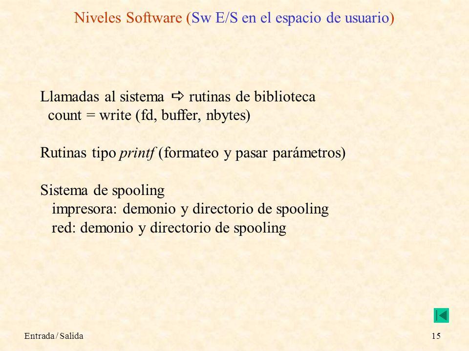 Niveles Software (Sw E/S en el espacio de usuario)