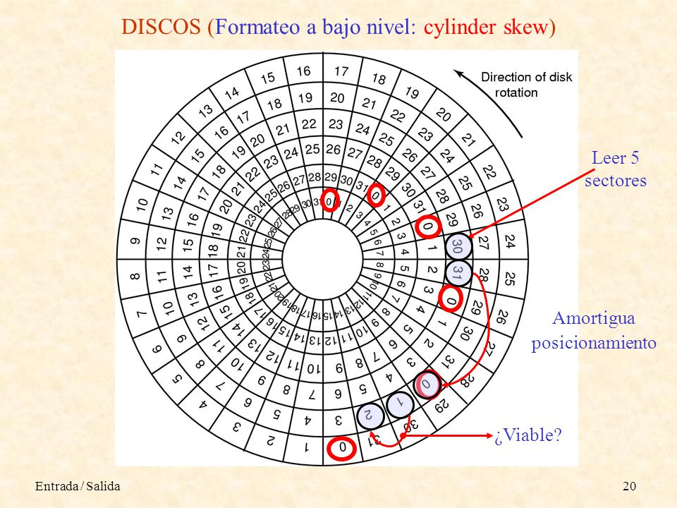 DISCOS (Formateo a bajo nivel: cylinder skew)