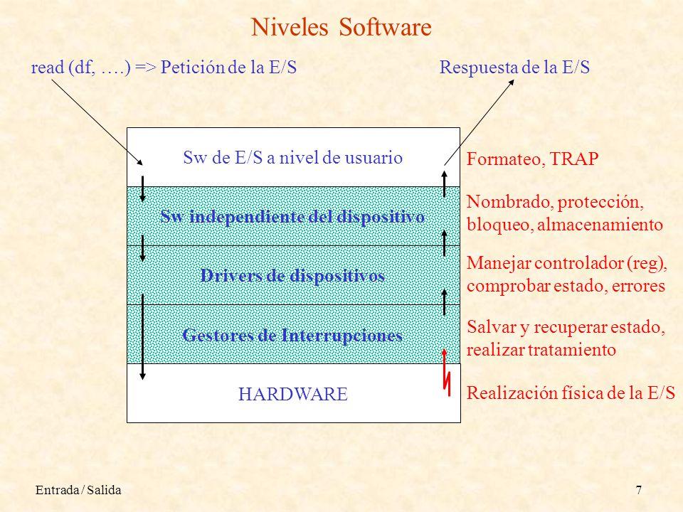 Niveles Software read (df, ….) => Petición de la E/S