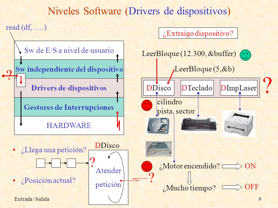Niveles Software (Drivers de dispositivos)