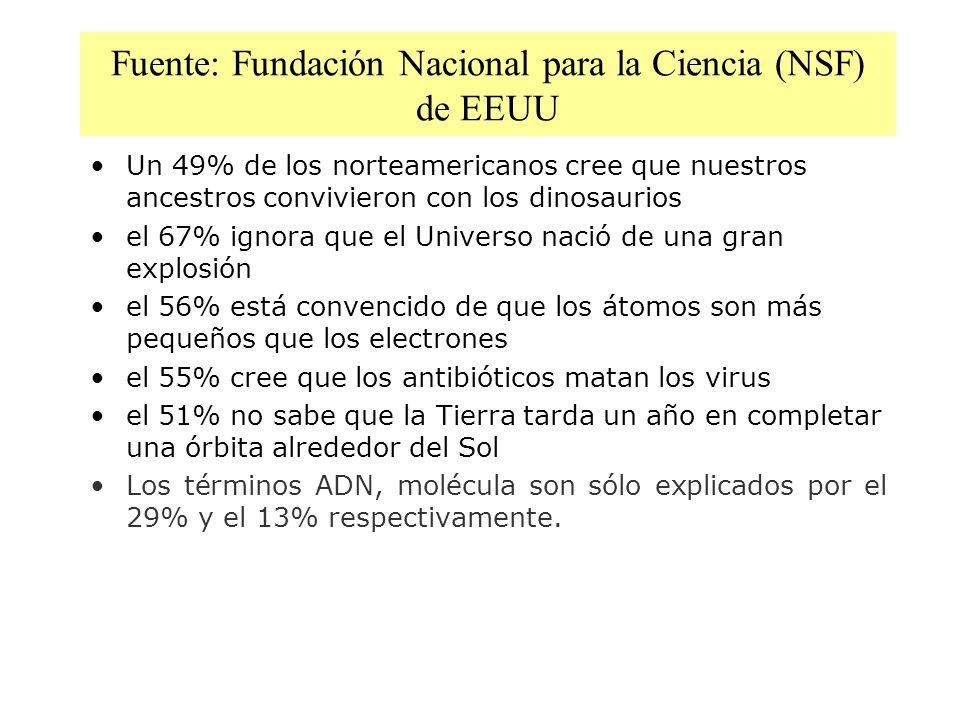 Fuente: Fundación Nacional para la Ciencia (NSF) de EEUU