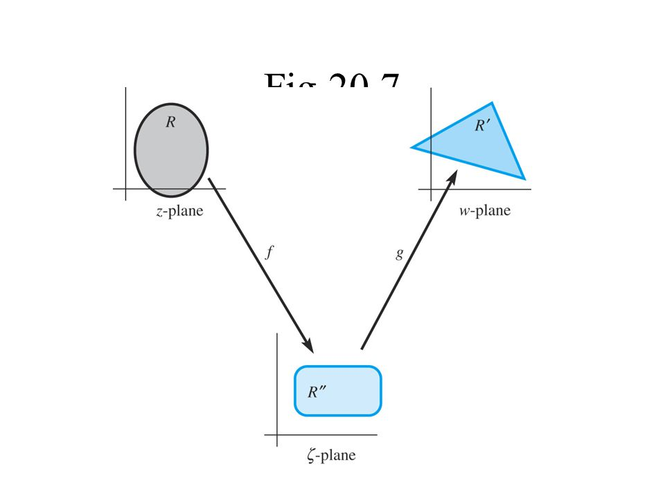 Fig 20.7