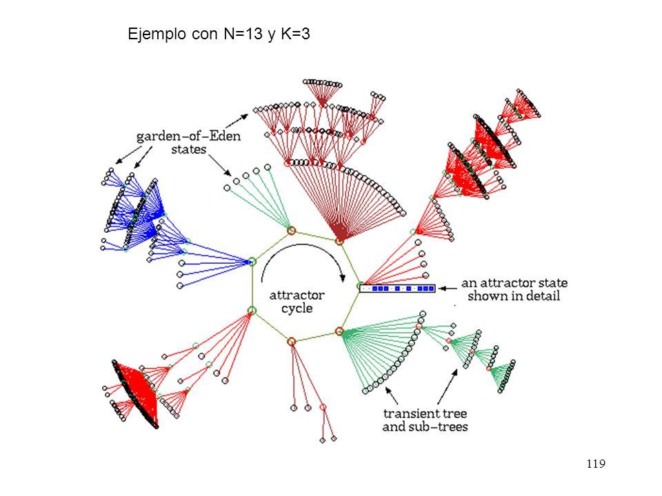 Ejemplo con N=13 y K=3