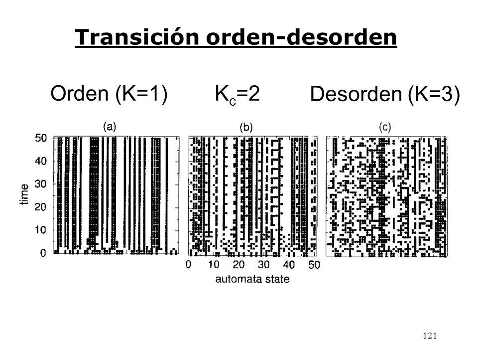 Transición orden-desorden